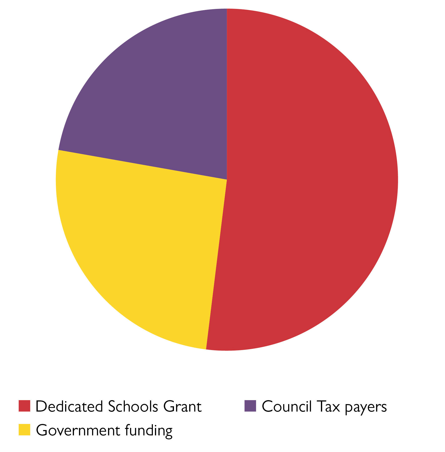 Pie chart to show Where the council gets its money. Figures in table below.