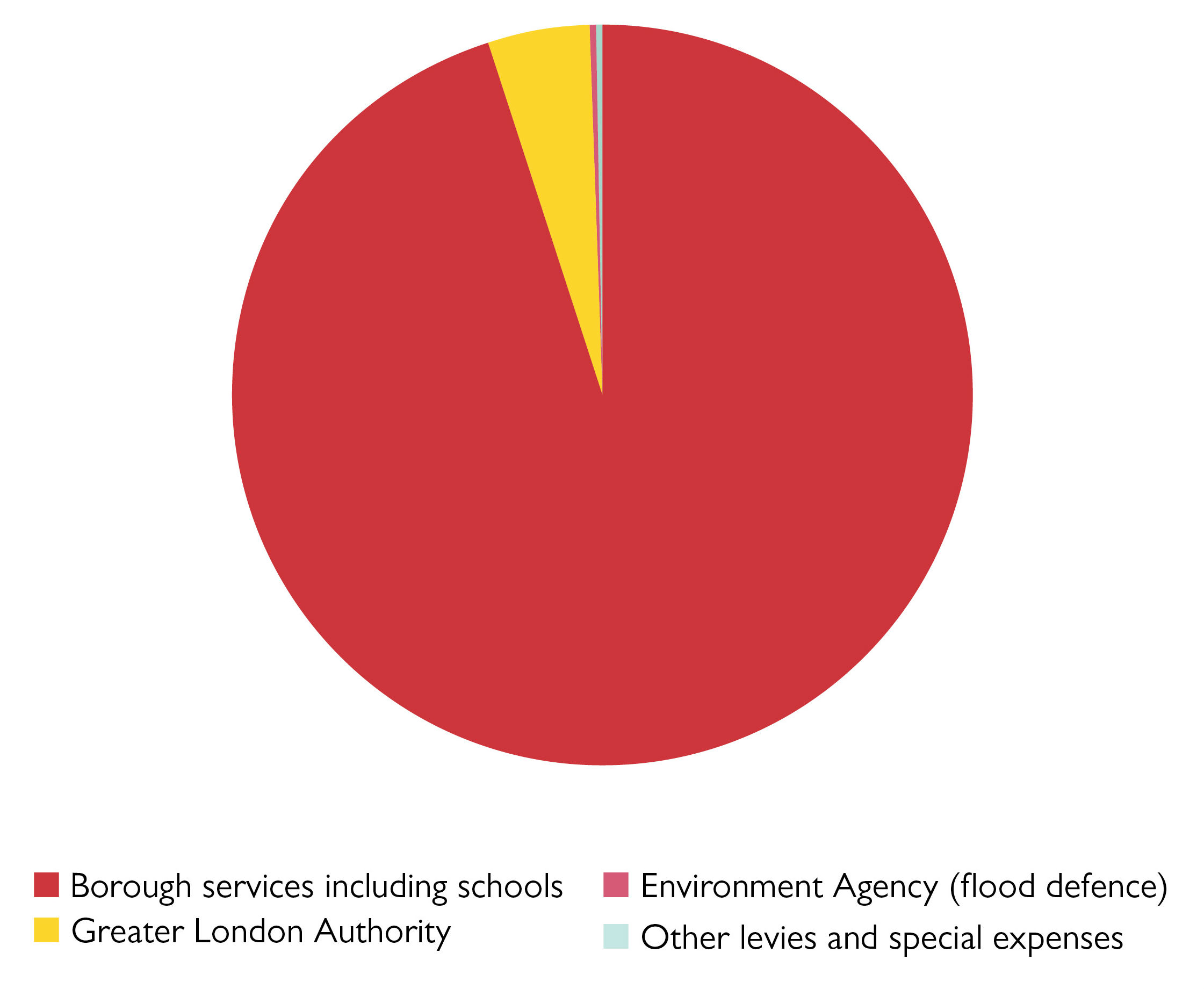 Pie chart to show Where the council spends its money. Figures below.